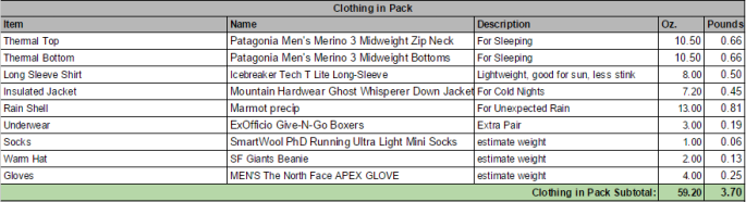 PCT Clothing in pack: Thermals, shirt, insulated jacket, rain shell, underwear, socks, hat & gloves. (Click image for larger view)