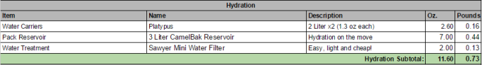 Hydration on PCT: Water treatment and water carriers. (Click image for larger view)