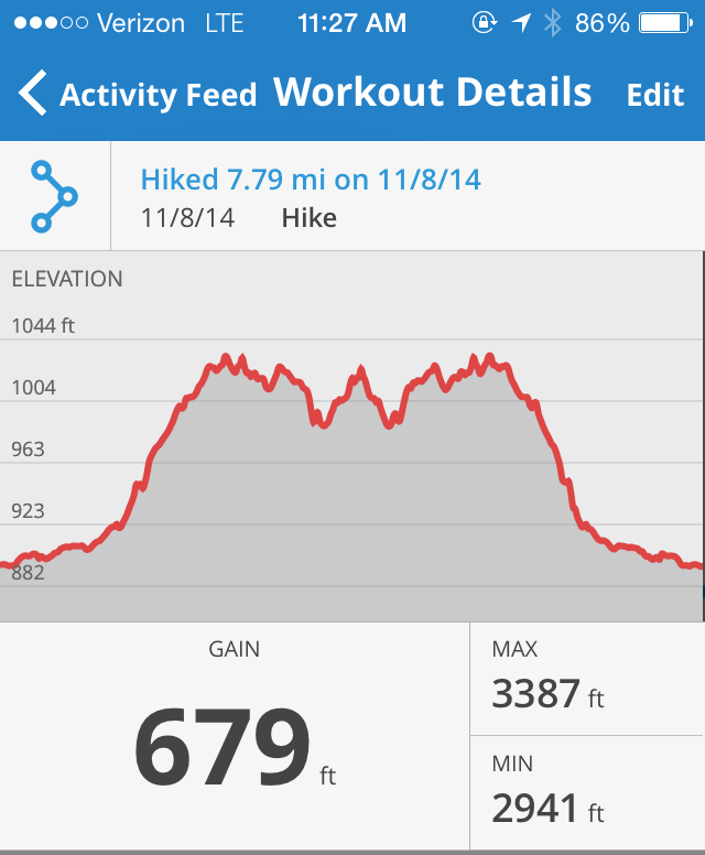 Stats from the MapMyRun app tracking elevation gain/loss, max and min elevation for Agua Caliente Creek hike.