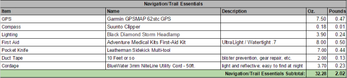 PCT Navigation & Essentials: GPS, Compass, Lighting, First Aid, Knife, Cordage, etc. (Click image for larger view)