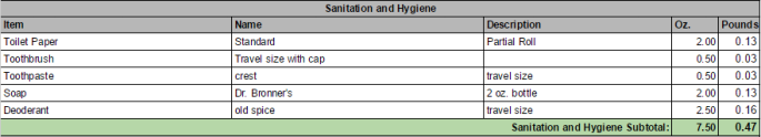 PCT Sanitation & Hygiene: Toiletries and pleasantries. (Click image for larger view)