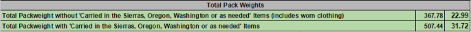 PCT Total Pack Weights. (Click image for larger view)