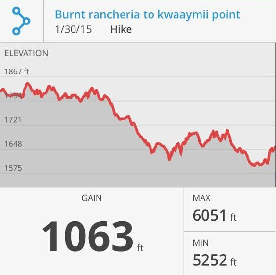 Elevation Stats for Burnt Rancheria to Kwaaymii Point Hike.
