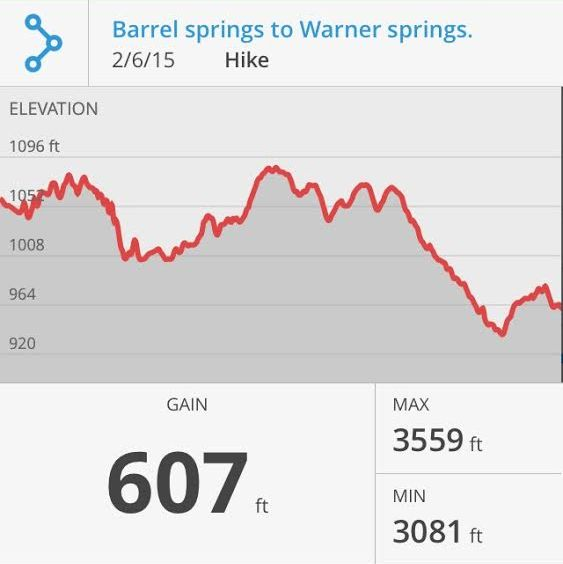 Elevation Stats for Barrel Springs to Warner Springs Hike.